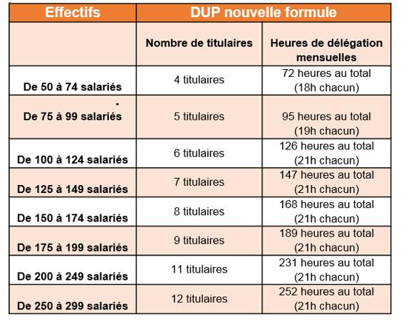 Tableaux divers d'IRP