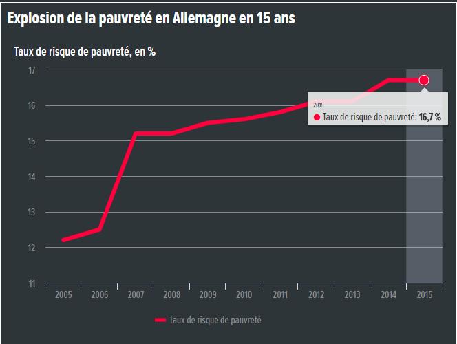 France: il y a déjà 9 millions de pauvres sans flexibiliser le marché du travail les résultats seront probablement pires !