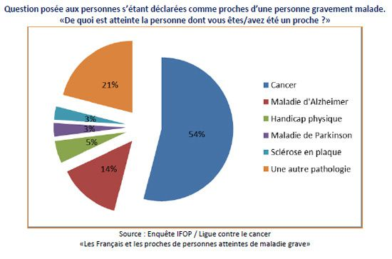 Les Français et les causes du cancer : encore beaucoup trop d'idées fausses