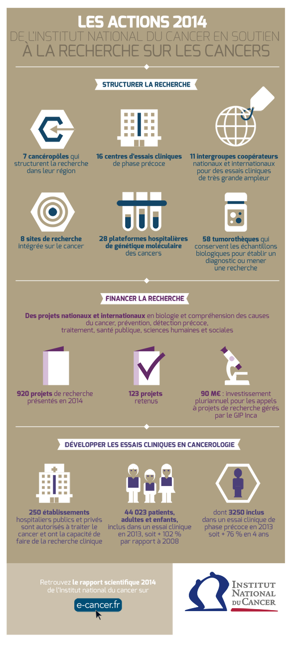 L'Institut national du cancer publie son rapport scientifique 2013-2014