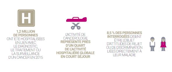 Les cancers en France en 2016 : l'essentiel des faits et chiffres