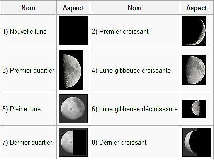 Les différentes phases lunaires.