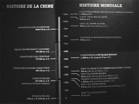 Chronologie biaisée. Exposition sur la Chine. Où est l'Inde ?