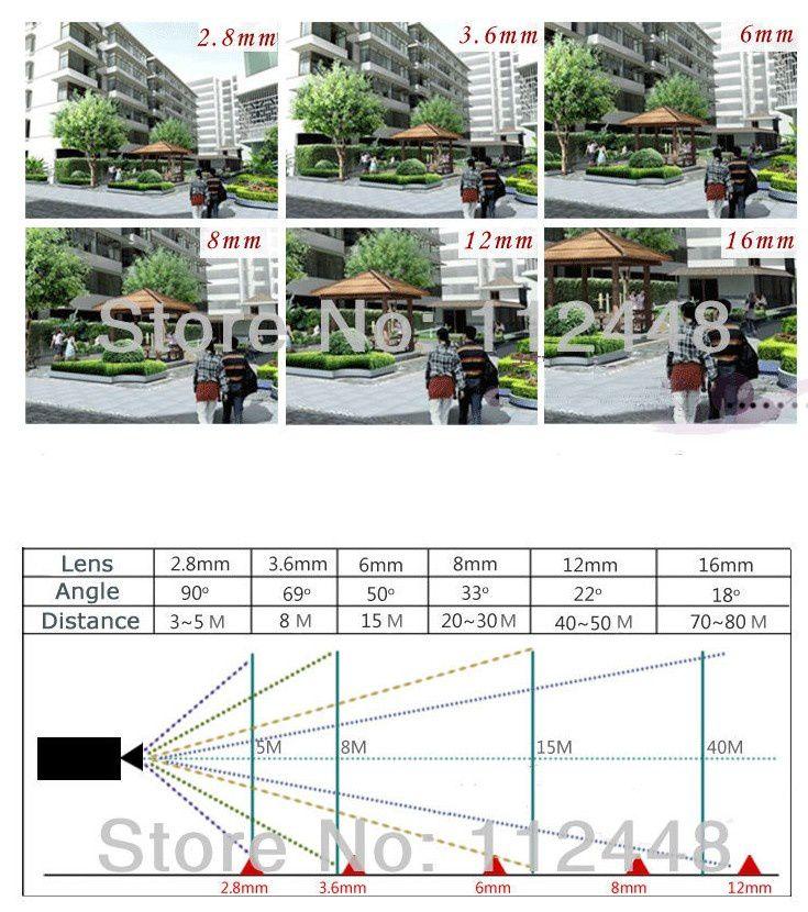 Belle illustration de rapport distance de focale-angle de vue (issue de :http://www.cctvforum.com/viewtopic.php?f=19&t=39997)