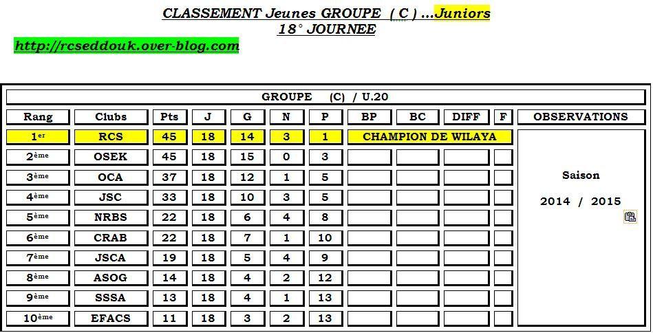 Classement Final 2014 / 2015 .. Juniors ..