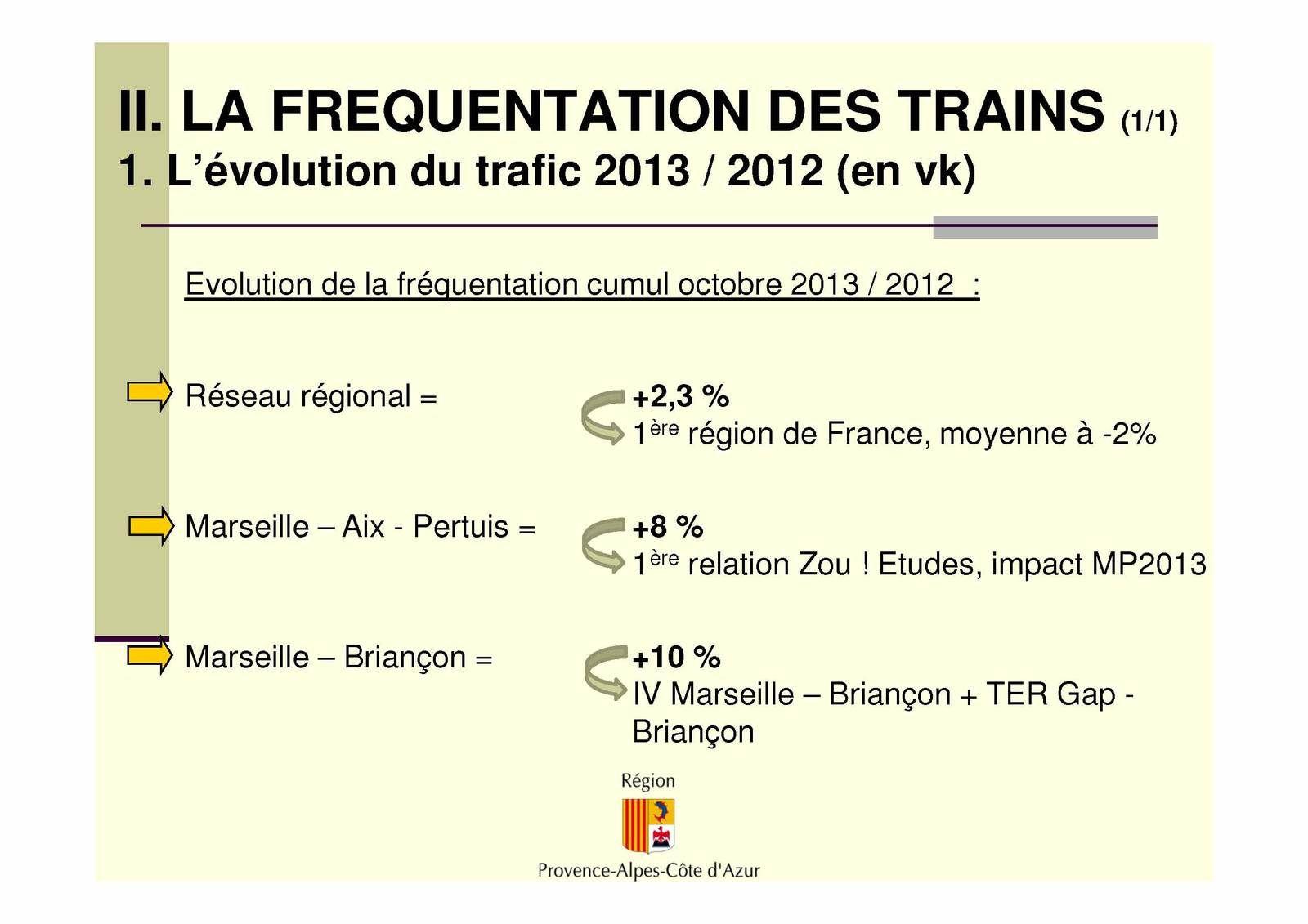 Comité de ligne TER Marseille-Aix-en-Provence-Pertuis