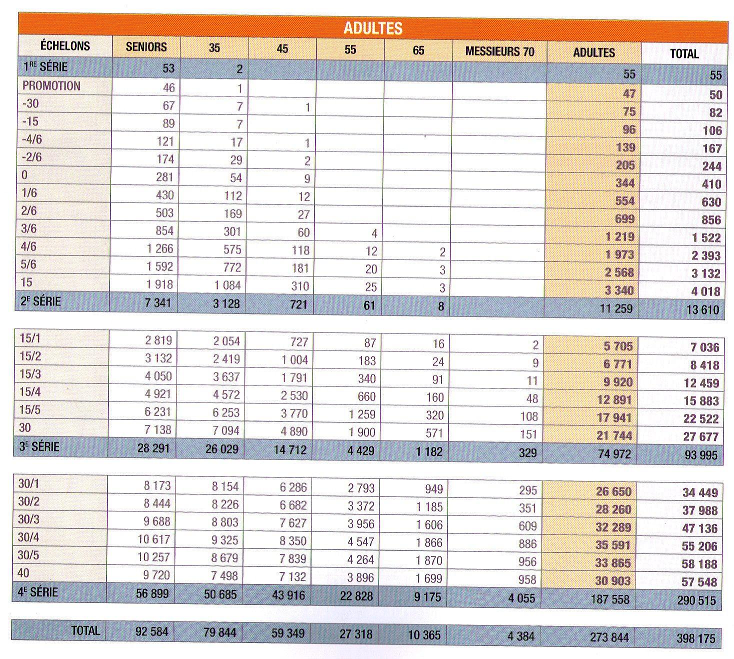 Etat des classés adultes 2013  à l'issue de l'année sportive 2012