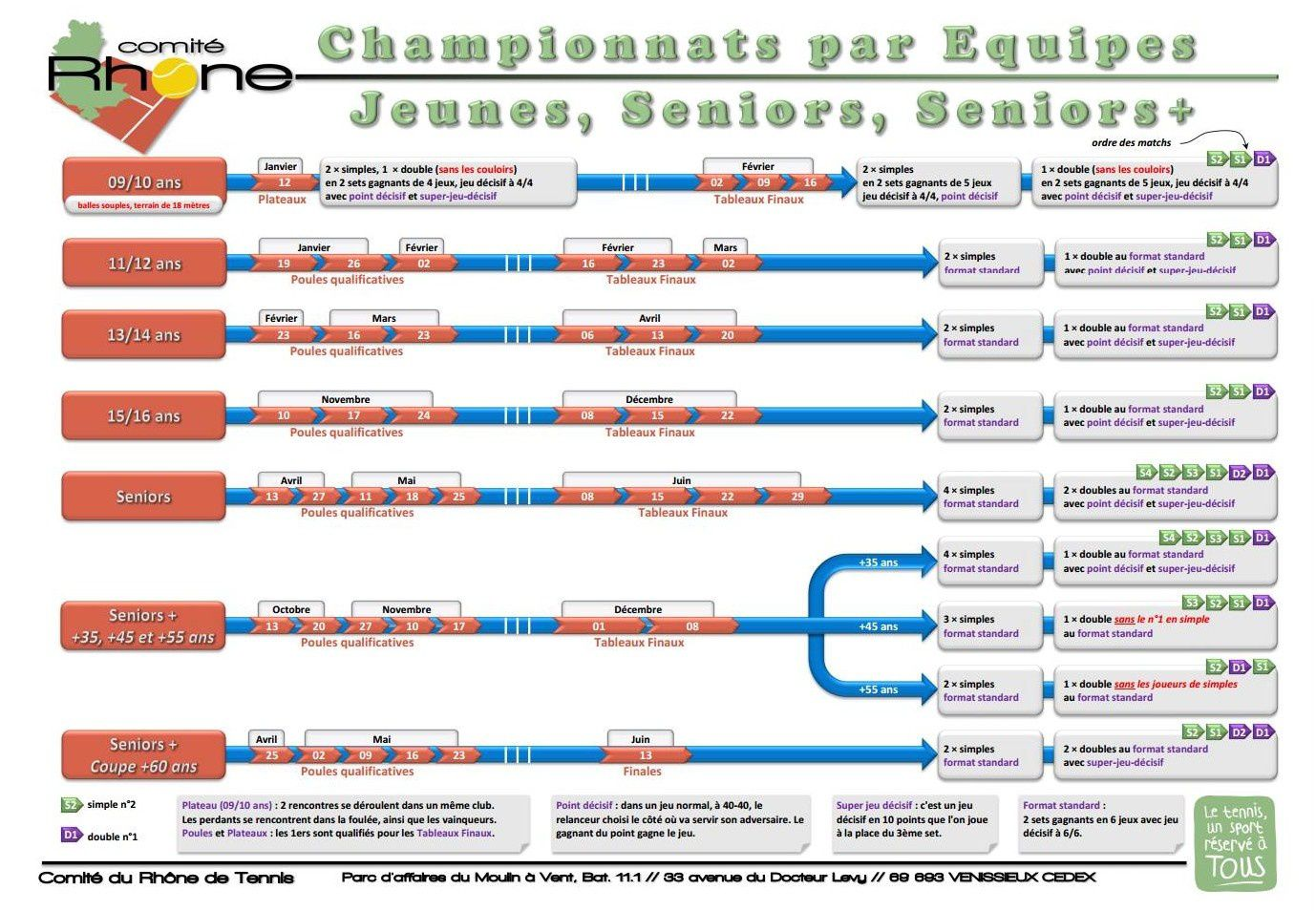 PLANNING  DES CHAMPIONNATS PAR EQUIPES 2014 - Jeunes, Seniors, Seniors+