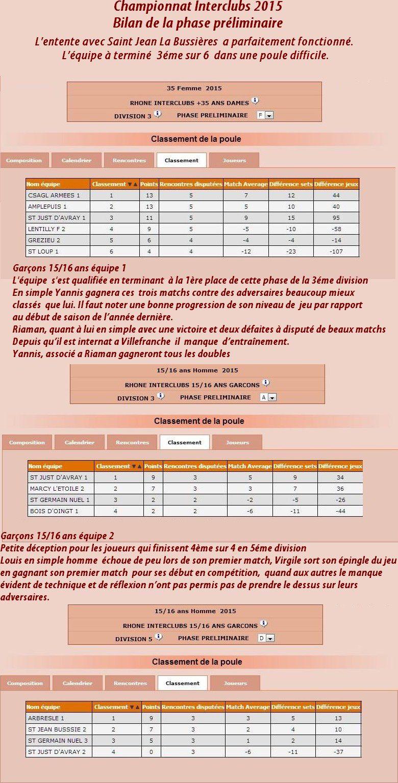 Championnat Interclubs 2015: Bilan de la phase préliminaire