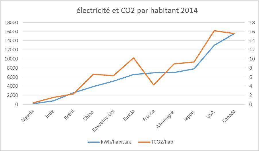 électricité en kWH par habitant et par an, et émissions de CO2 en tonnes par habitant et par an