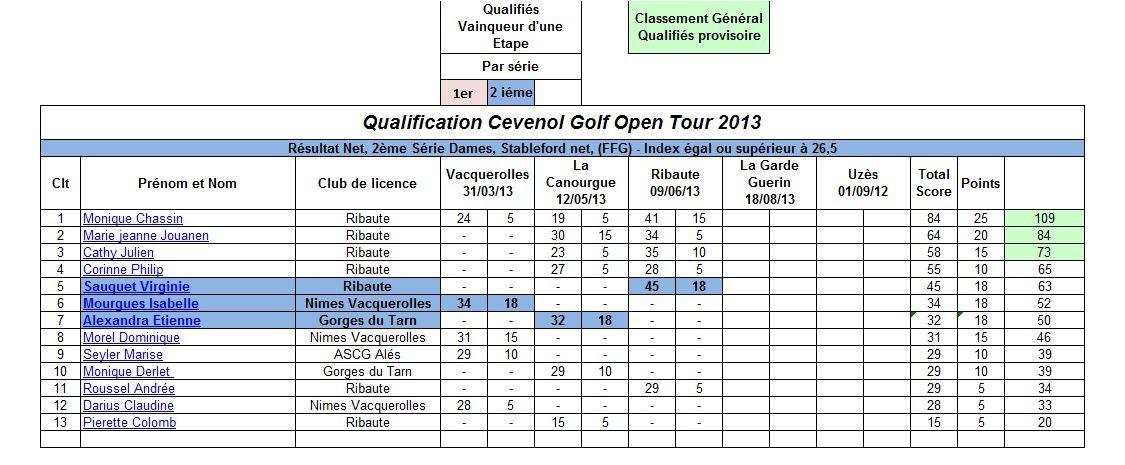 Résultat et Classement provisoire CGOT 2013