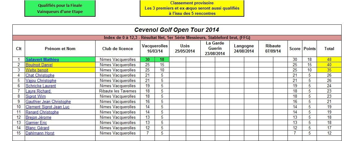 Cévenol Golf Open Tour 2014