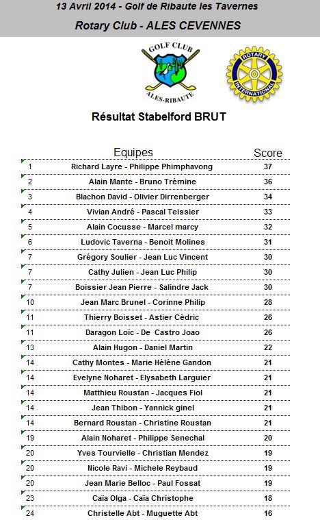 Résultats Compétition du Rotary 2014
