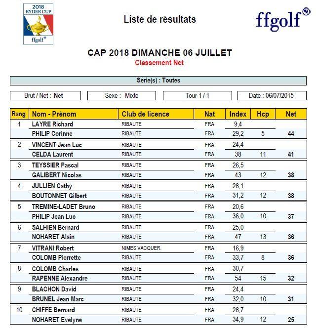 Résultat Cup Ryder de dimanche 05 juillet 2015