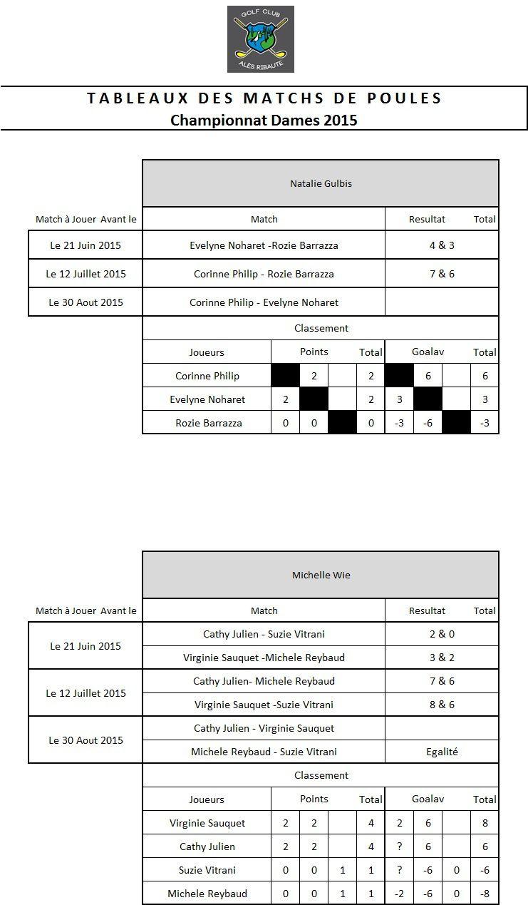 Tableaux des Matchs Championnat Dames 2015