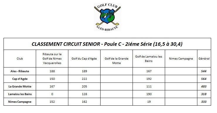 &quot&#x3B;Circuit senior&quot&#x3B; Troisième journée au golf de Lamalous les Bains