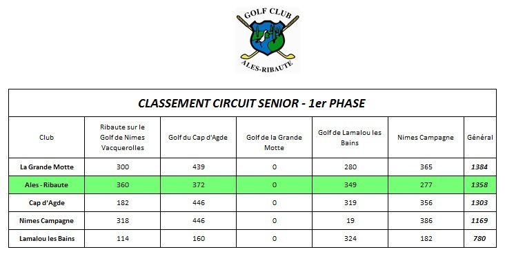 """""""Circuit senior"""" Quatrième journée au golf de Nîmes Campagne"""