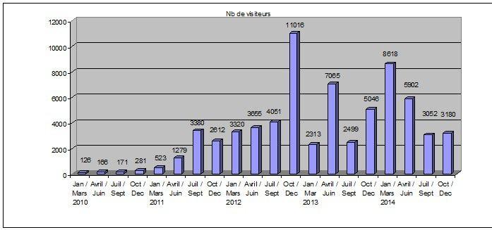 Stats du blog 2014...