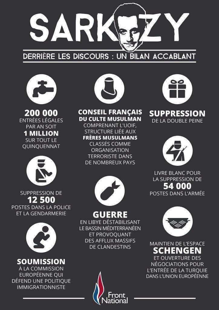 Sarkozy : derrière les discours, un bilan accablant !