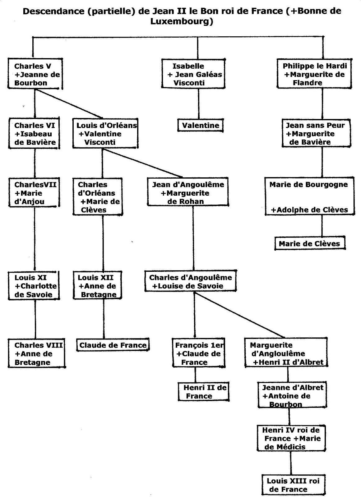 descendance de Jean II le Bon roi de France