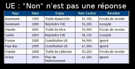 Si le peuple ne vote pas bien, on change de peuple?
