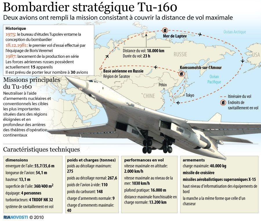 Russian Bomber Patrols in Asia Increase Drastically