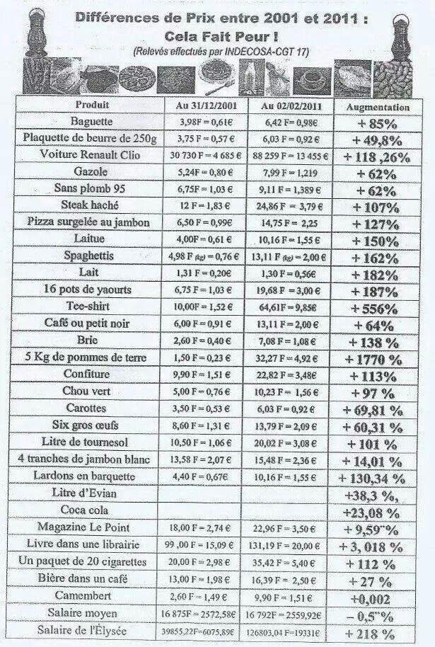 Et si on comparait les prix, entre 2001 et 2011 ?...