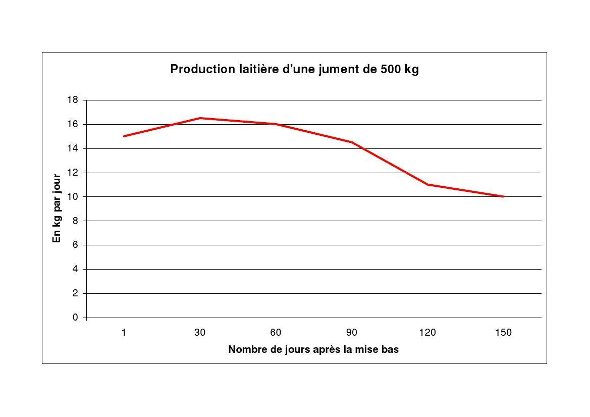Production laitière d'une jument de 500 kg. Image soumise à droits d'auteur. Techniques d'élevage. Nantes