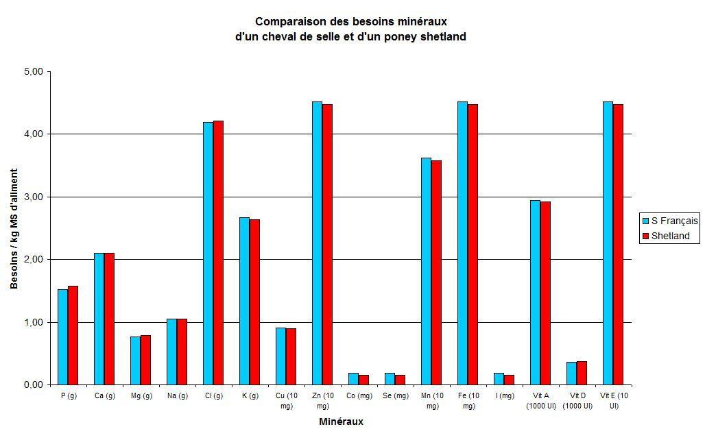 Comparaison des besoins minéraux (/ kg de Matière sèche ingérée) entre un Cheval de selle et un poney shetland. Techniques d'élevage tous droits réservés.