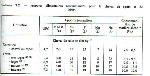 Alimentation des chevaux. INRA 1990