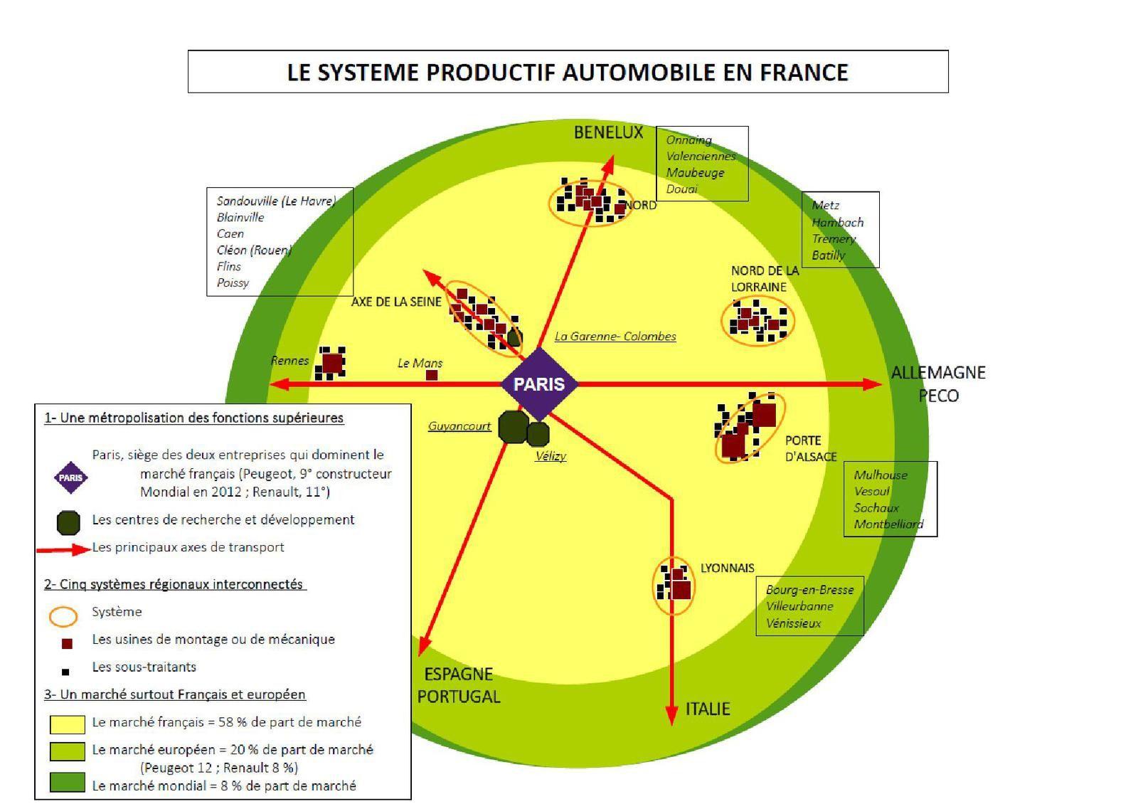 Etudier une entreprise dans un système productif : l'exemple de Peugeot et de l'industrie automobile en France