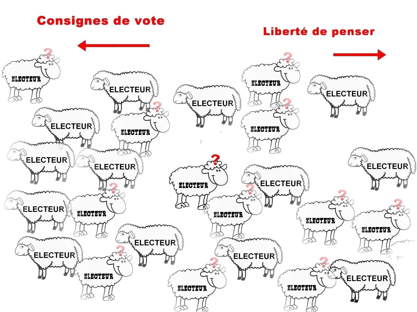 Comment voter ???
