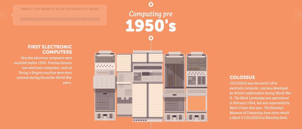 L'histoire de l'informatique en 1 image