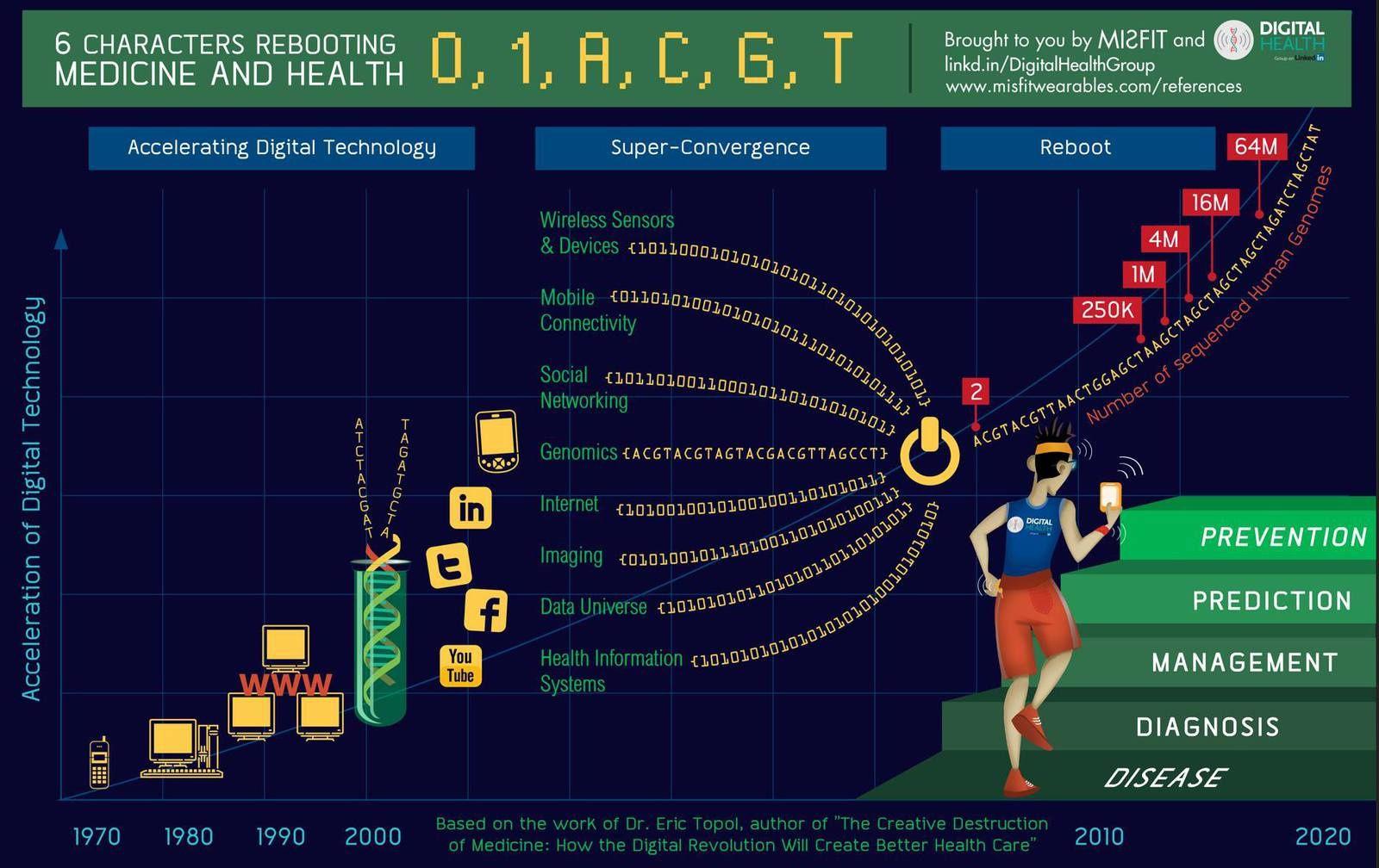 e-Health, e-Santé : en route vers le 3.0 !