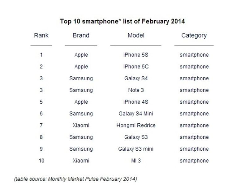 Smartphones : Apple, Samsung et Xiaomi dominent