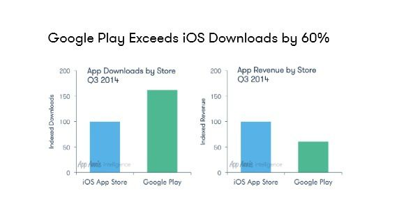 Google Play vs iOS en 2014