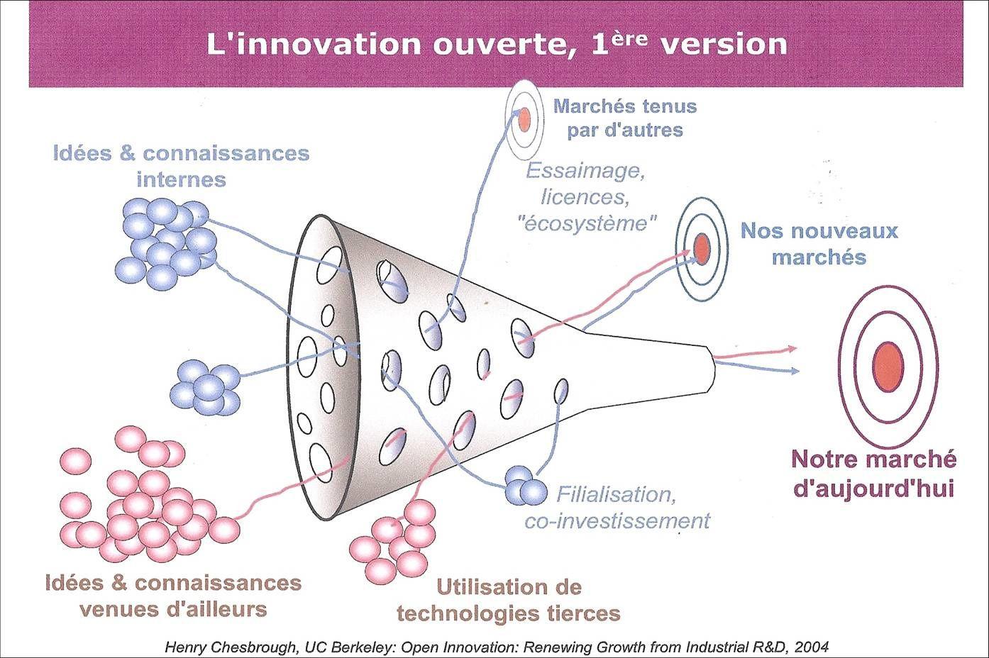 L'innovation ouverte selon O. Ezratty