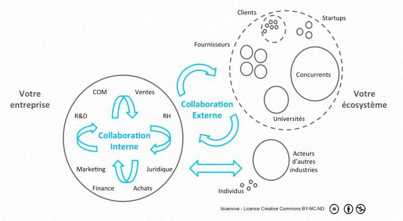 Un des nombreux acteurs de l'innovation ouverte http://bluenove.com Il faudrait y ajouter l'info sur les réseaux sociaux ! Source d'innovations permanente.