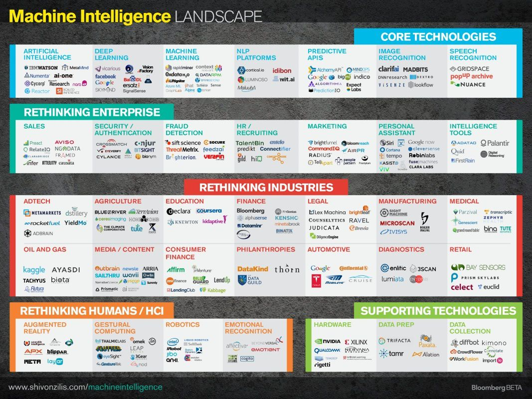 Intelligence artificielle : infographie 2014