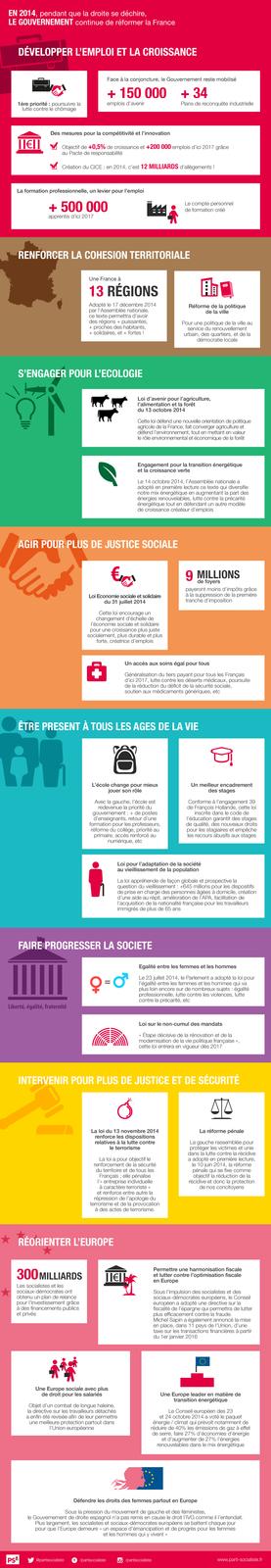 Infographie &gt&#x3B; En 2014, pendant que la droite se déchire, le gouvernement continue de réformer la France