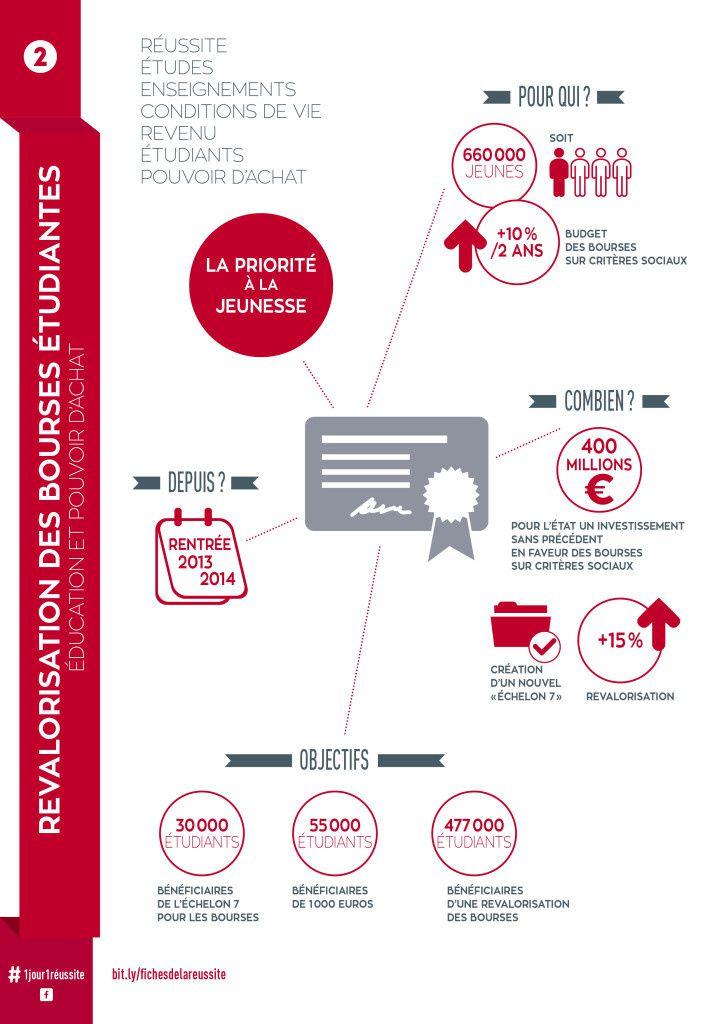 Fiche de la réussite n°2 : Revalorisation des Bourses étudiantes