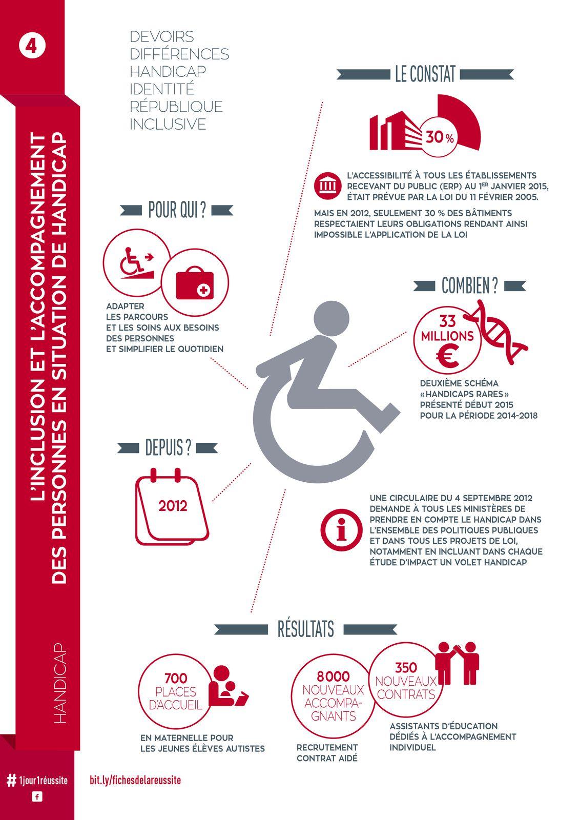 Fiche de la réussite n°4 : L'inclusion et l'accompagnement des personnes en situation de handicap