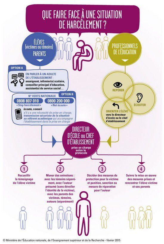 Infographie : harcèlement à l'école et sur Internet