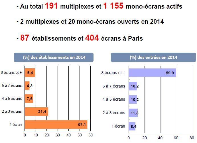 2014 : une très belle année pour le cinéma en France