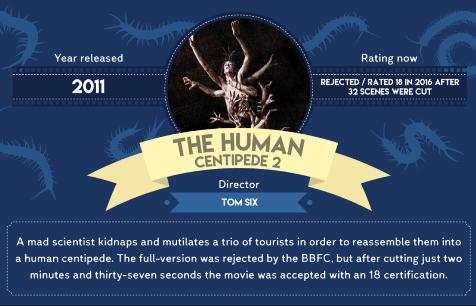 Dix films controversés interdits d'exploitation totale au Royaume-Uni