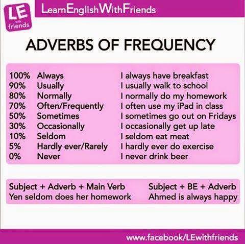adverbes de fréquence