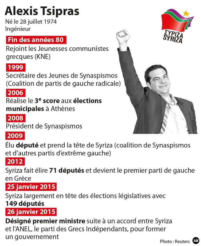 Tsipras nouveau Premier ministre, et premières actions symboliques