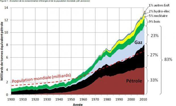 L'impossible transition énergétique