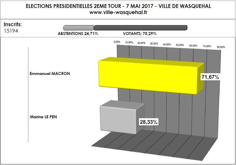 Résultats du 2nd tour des Présidentielles à Wasquehal