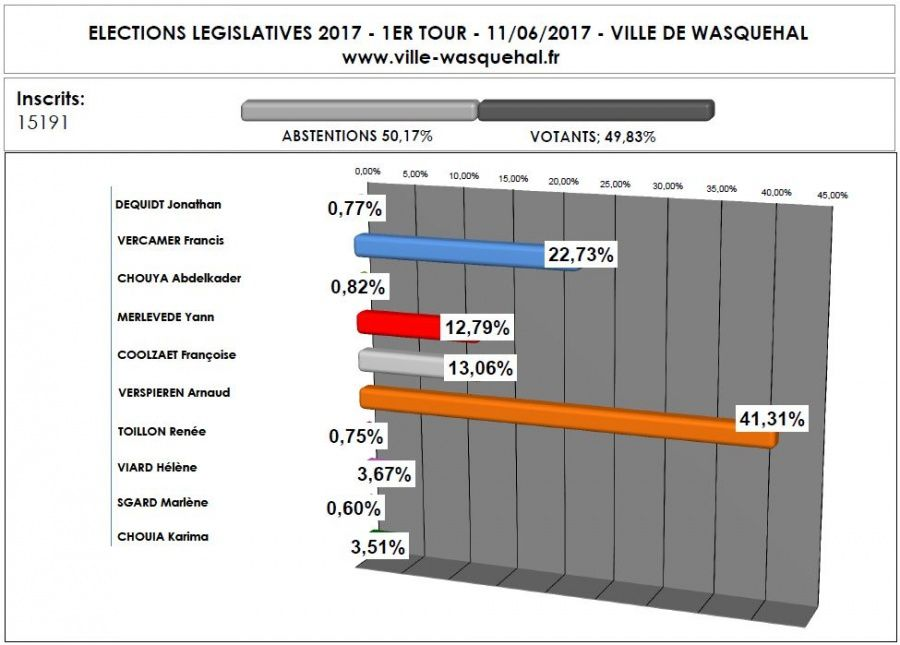 R sultats des elections l gislatives 1er tour wasquehal for Piscine wasquehal